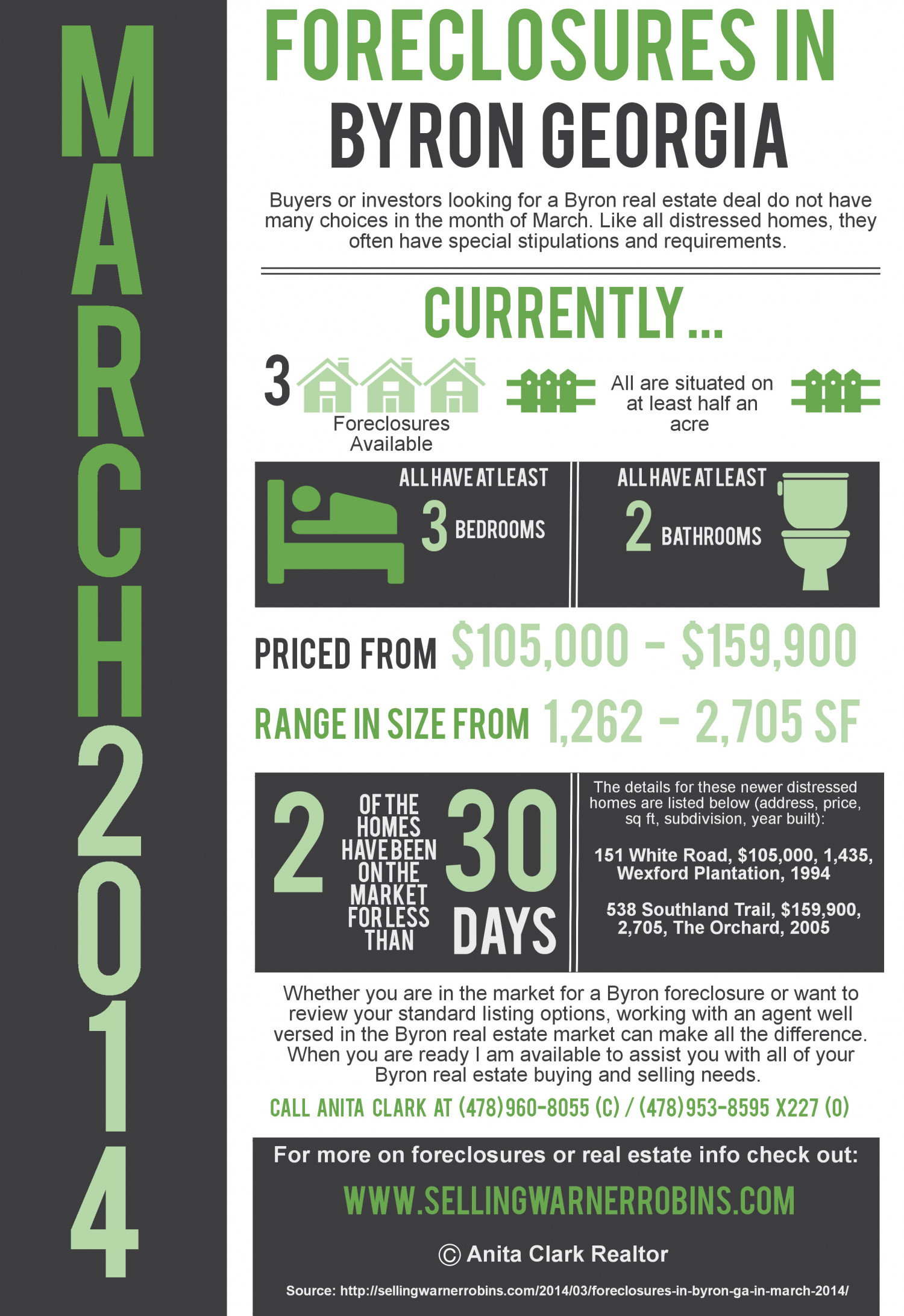 Foreclosures in Byron GA for March 2014 Infographic