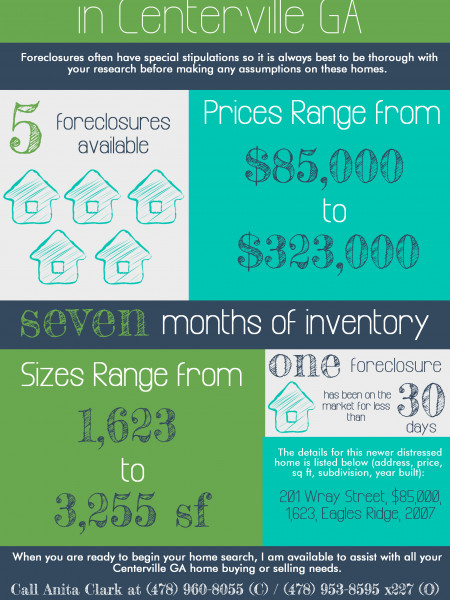 Foreclosures in Centerville GA for April 2014 Infographic