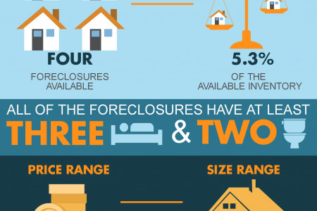 Foreclosures in Centerville GA for July 2014 Infographic