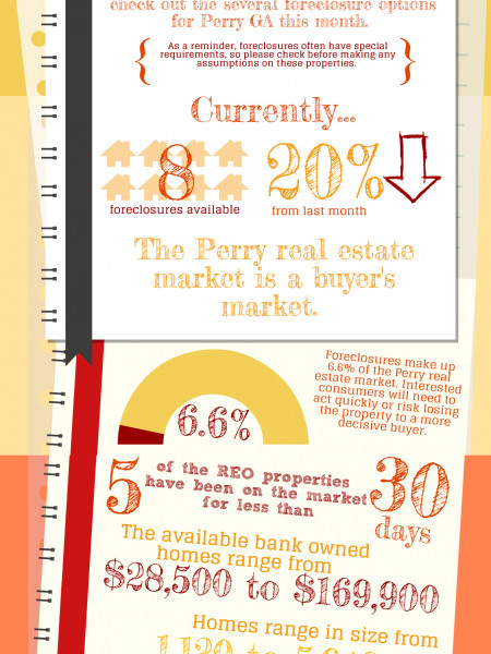 Foreclosures in Perry GA February 2014 Infographic