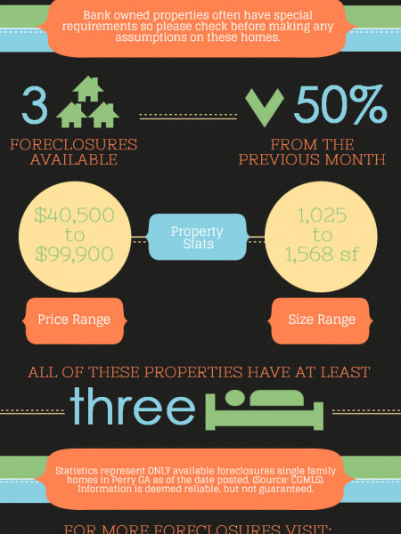 Foreclosures in Perry GA for August 2014 Infographic