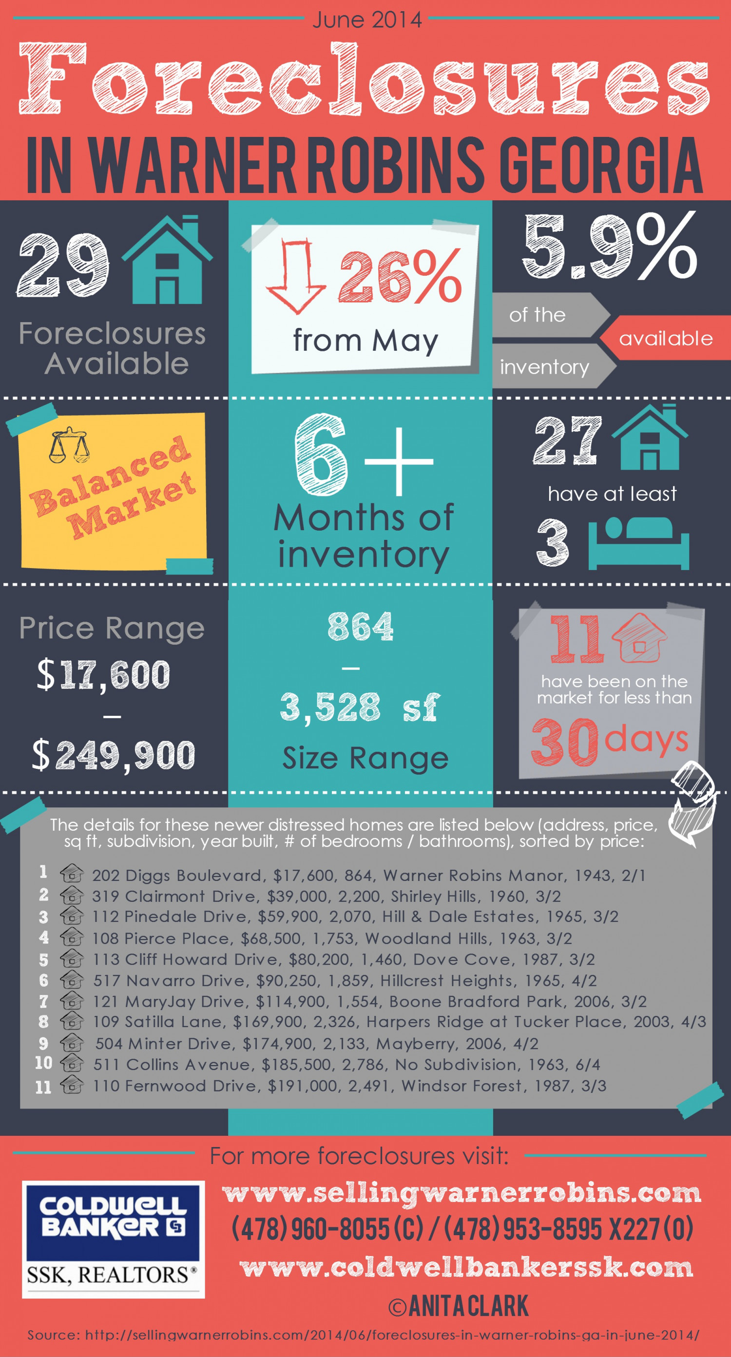 Foreclosures in Warner Robins GA for June 2014 Infographic