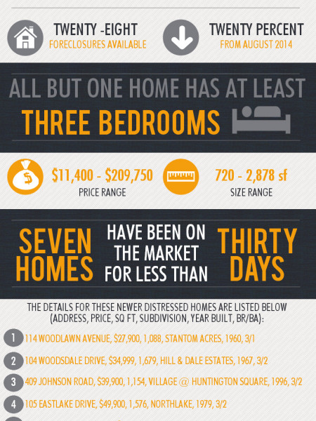 Foreclosures in Warner Robins GA for September 2014  Infographic