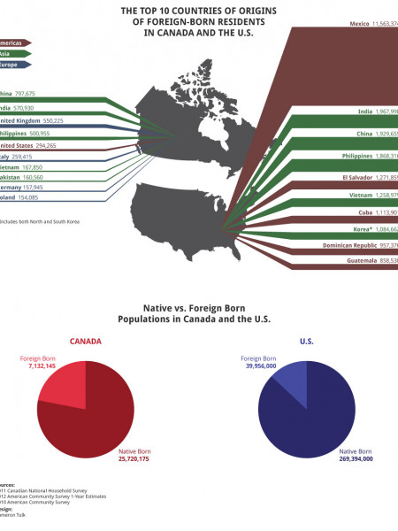 The Top 10 Countries Of Origins Of Foreign-Born Residents In Canada And The U.S. Infographic
