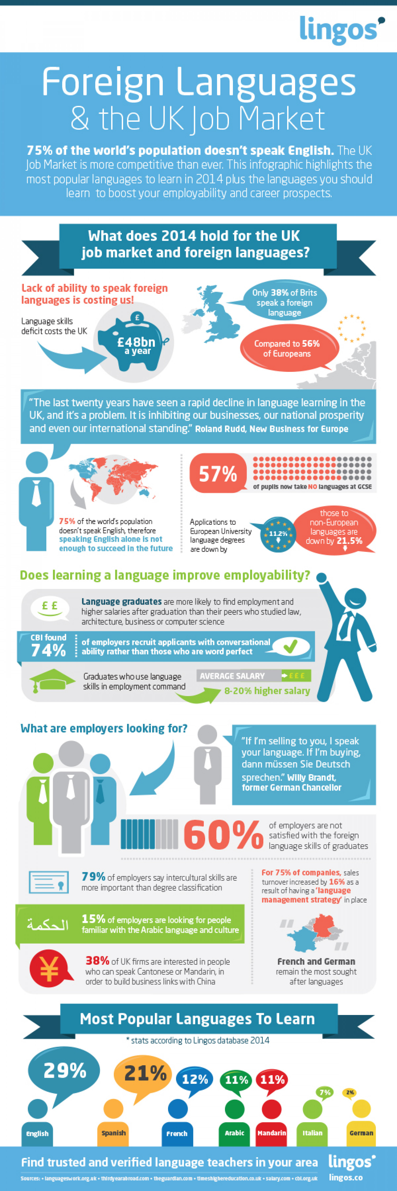 Foreign Languages & the UK Job Market Infographic