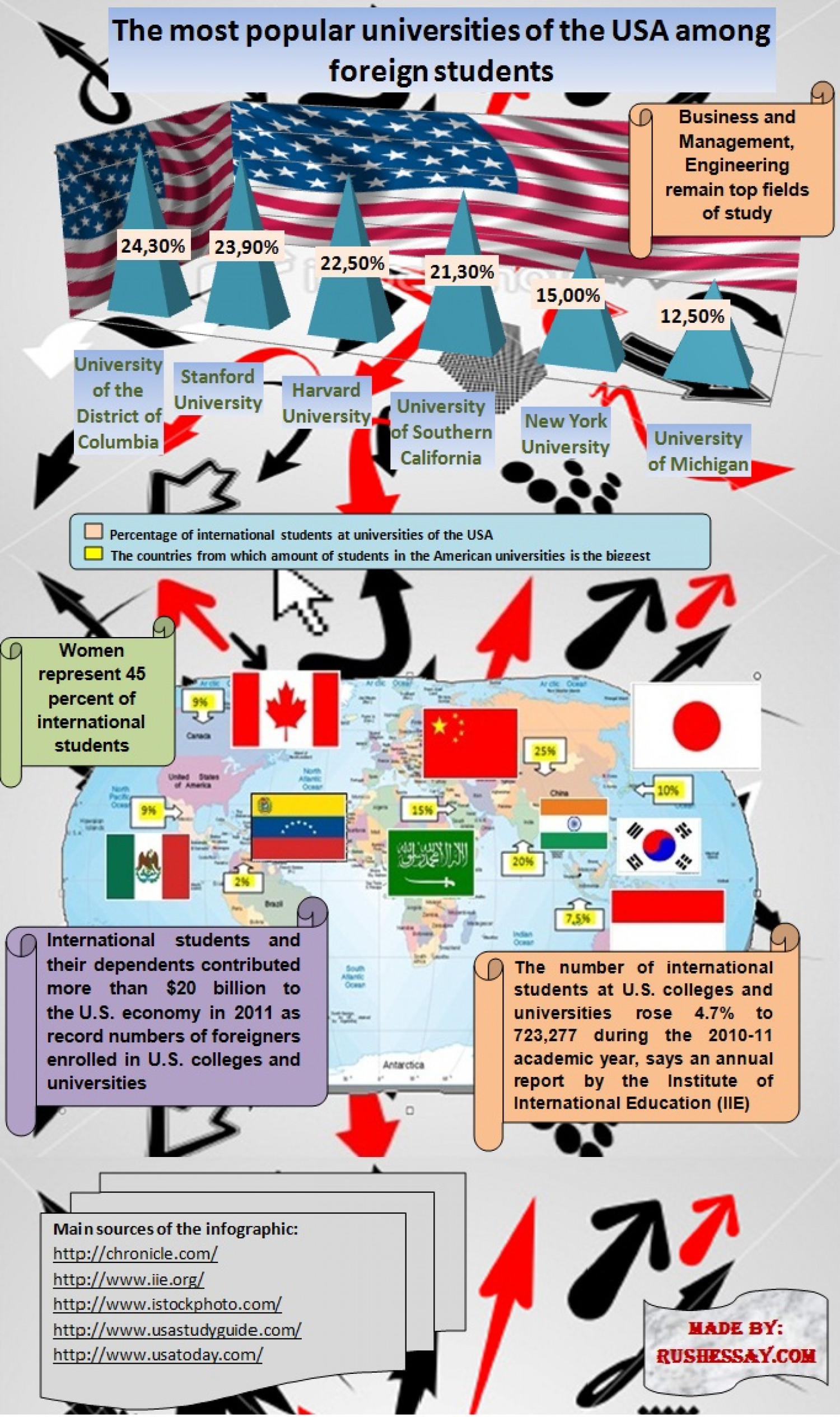 Foreign students studying in the U.S. universities Infographic
