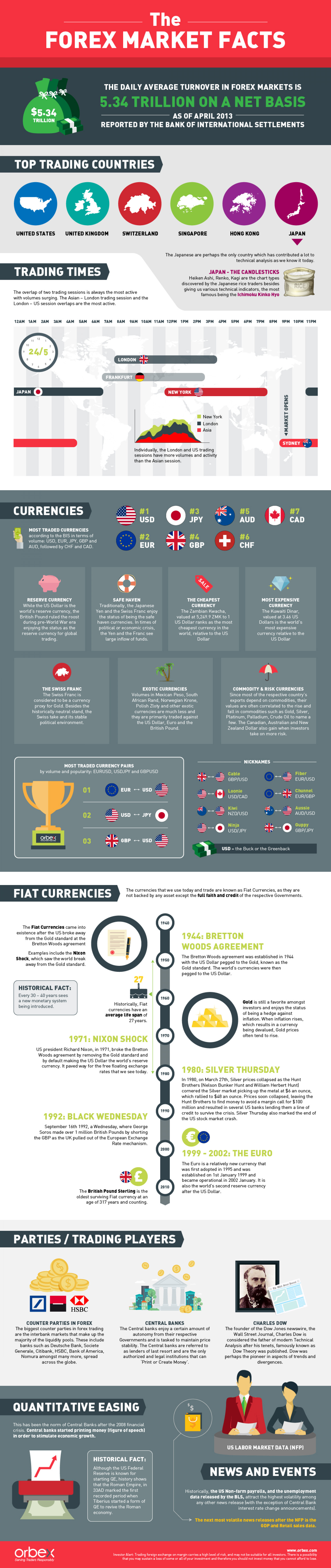 Forex fun facts