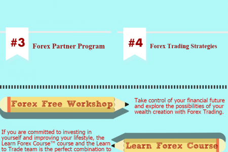 Forex Trading Courses in Australia Infographic