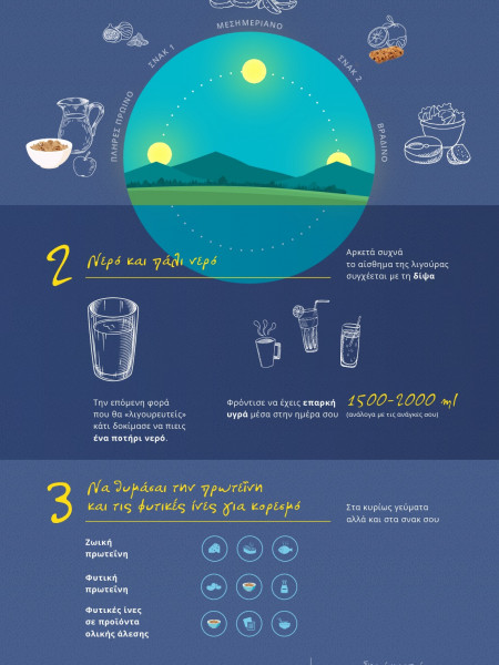 Forget cravings once and for all Infographic