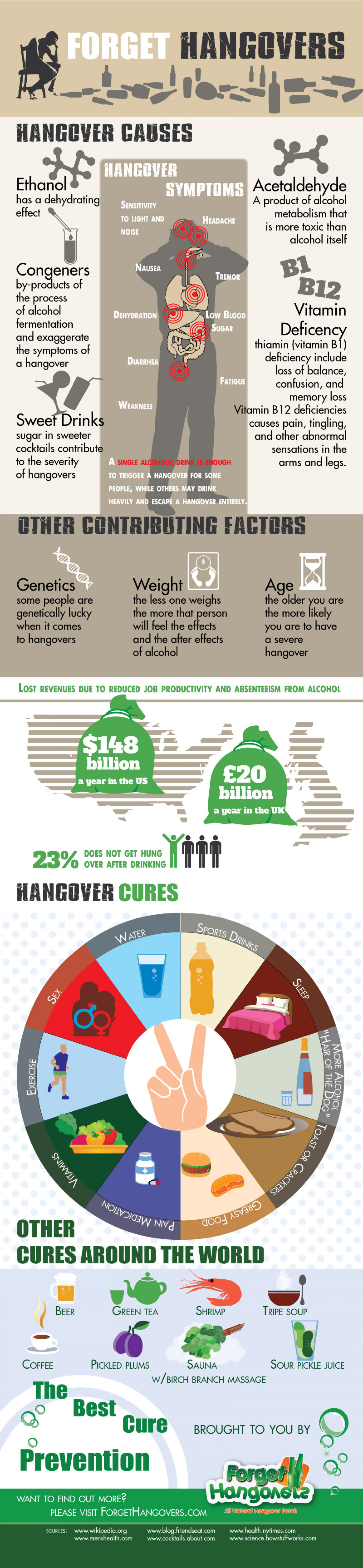 Forget Hangovers Infographic