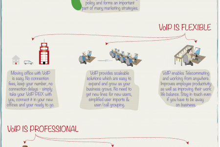 Forgotten VoIP Benefits Infographic