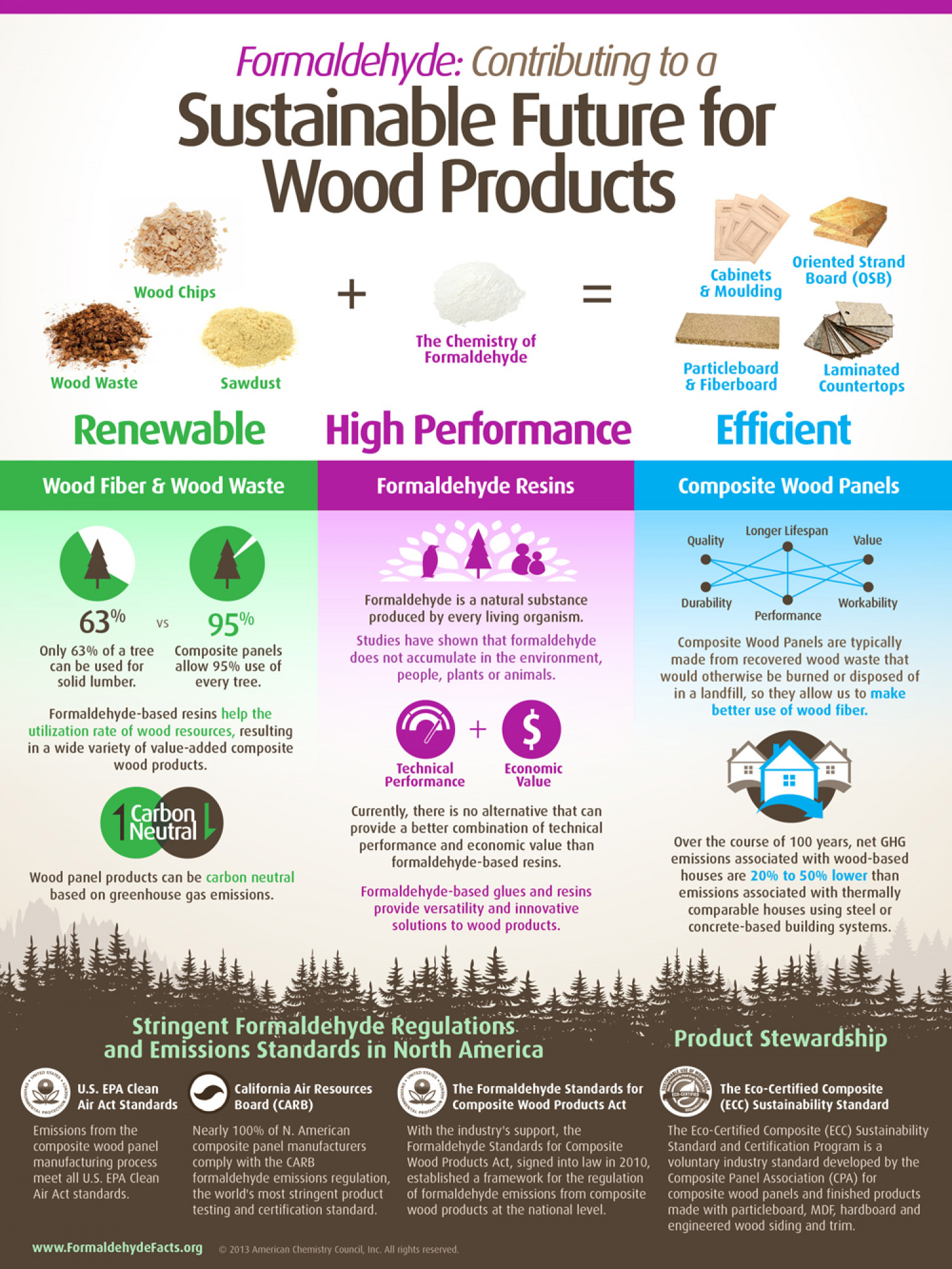 Formaldehyde Contributing To A Sustainable Future For Wood Products Infographic