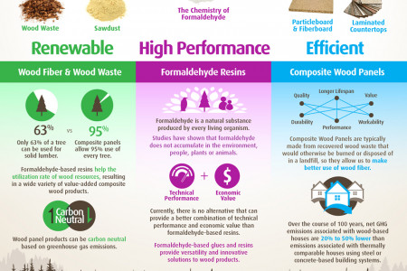 Formaldehyde: Contributing to a Sustainable Future for Wood Products Infographic