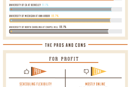 For-Profit vs Public College Infographic