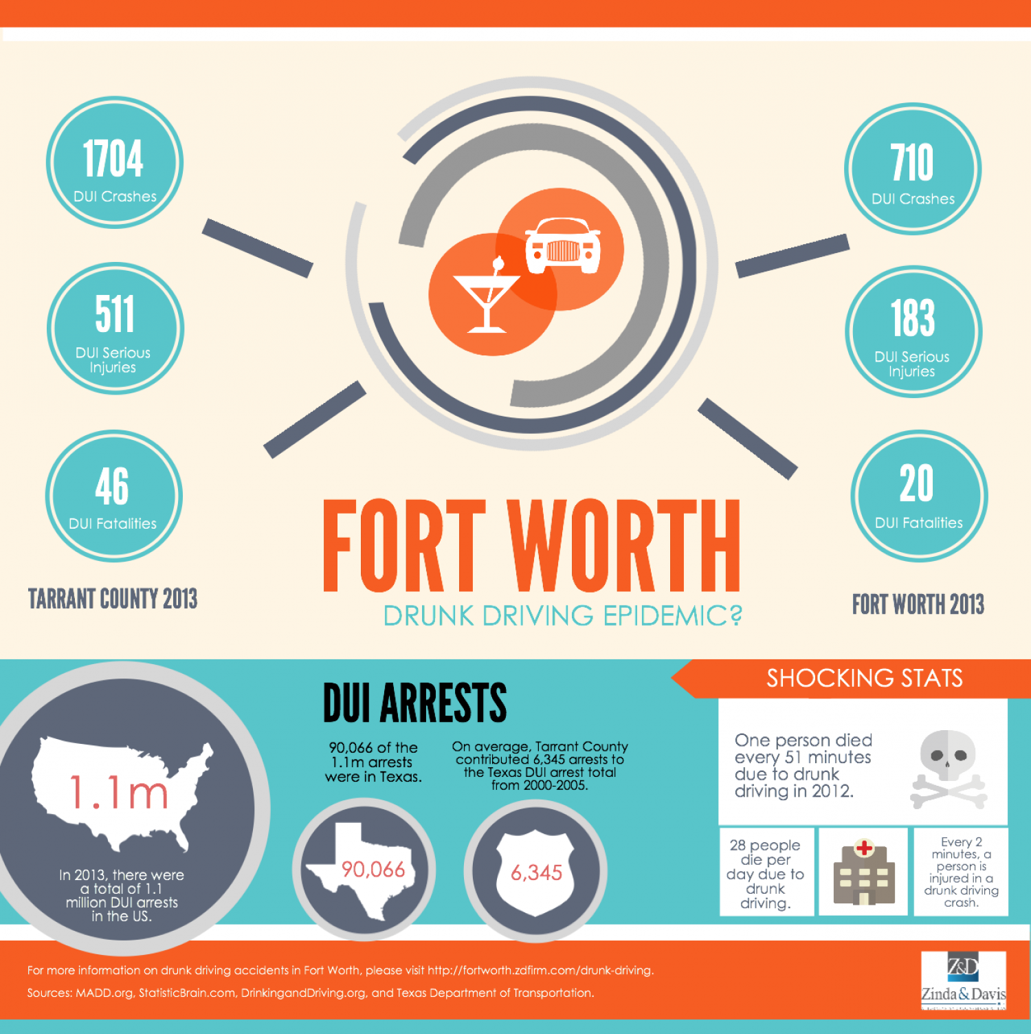 Fort Worth Drunk Driving Epidemic? Infographic