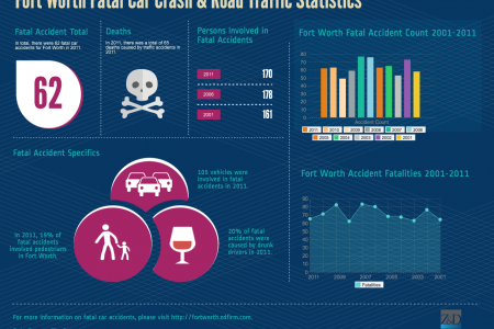 Fort Worth Fatal Car Crash & Road Traffic Statistics Infographic