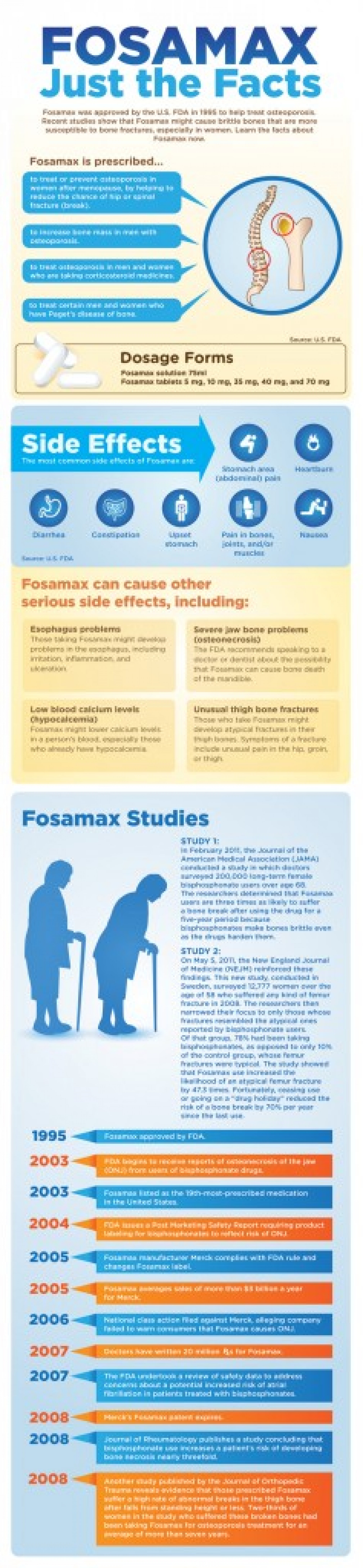 Fosamax Information Graphic Infographic