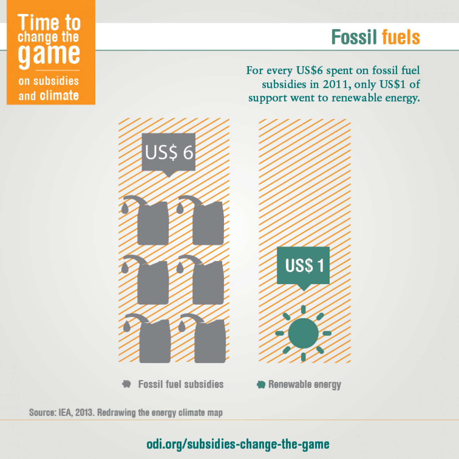 Fossil fuels Infographic