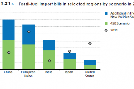 Fossil-fuel import bills in selected regions by scenario in 2035. Infographic