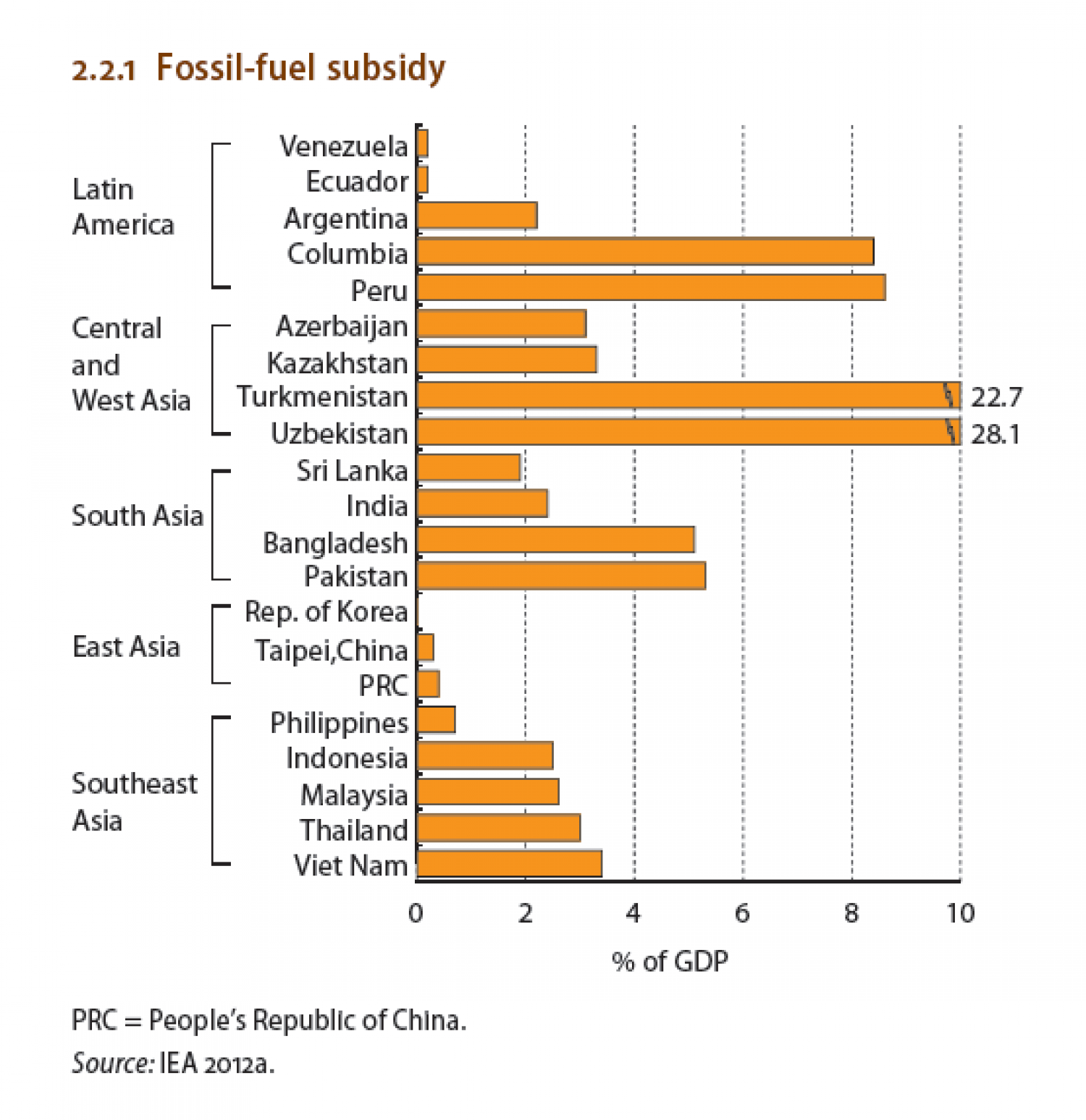 Fossil-fuel subsidy Infographic