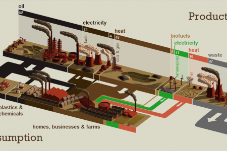 Fossil-Fuelled Future Infographic