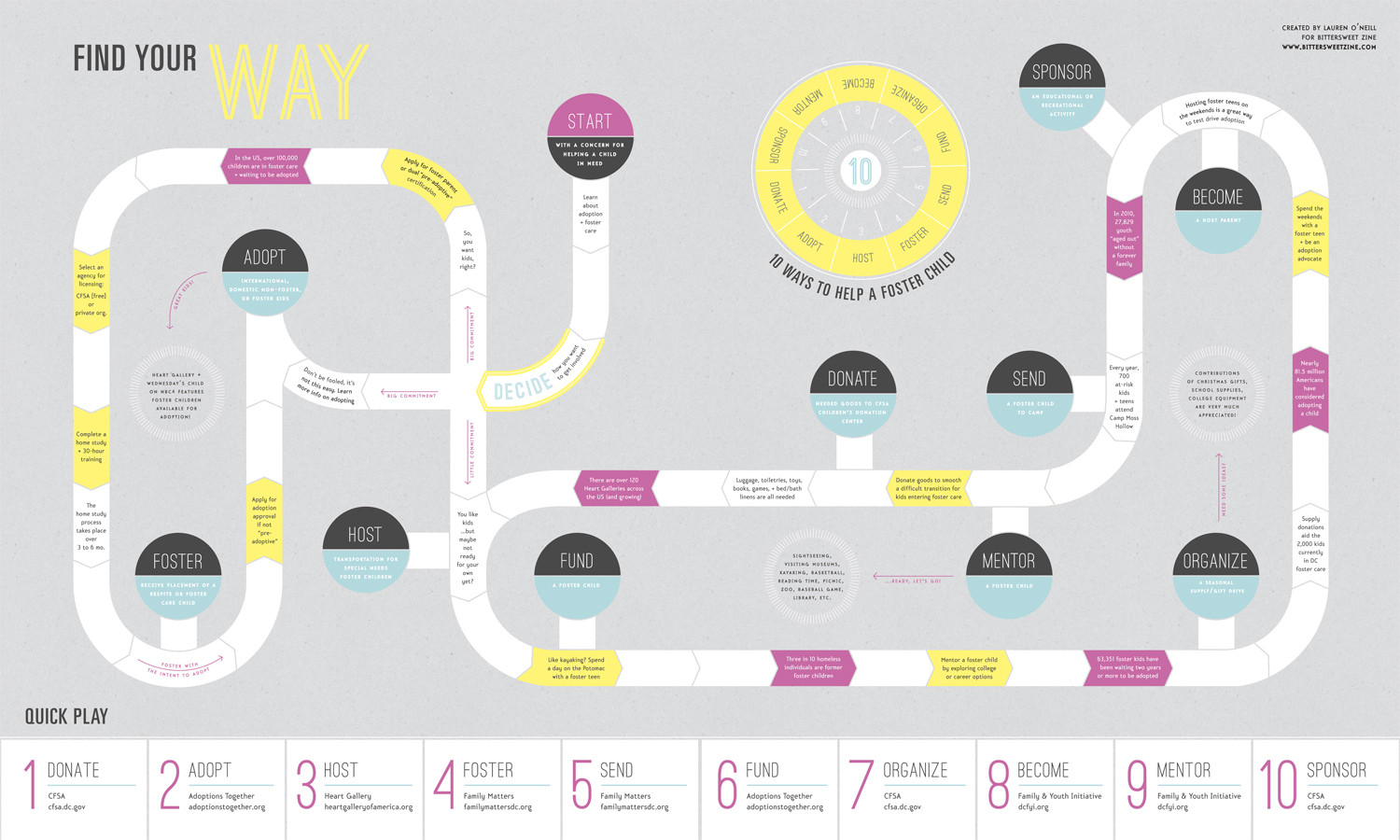 Foster Your Way Infographic