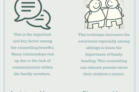 Four Benefits of Family Counselling Infographic