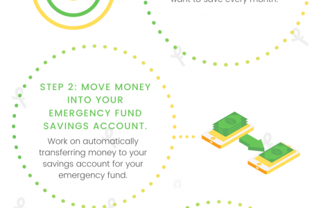 Four Easy Steps to Building an Emergency Fund Infographic