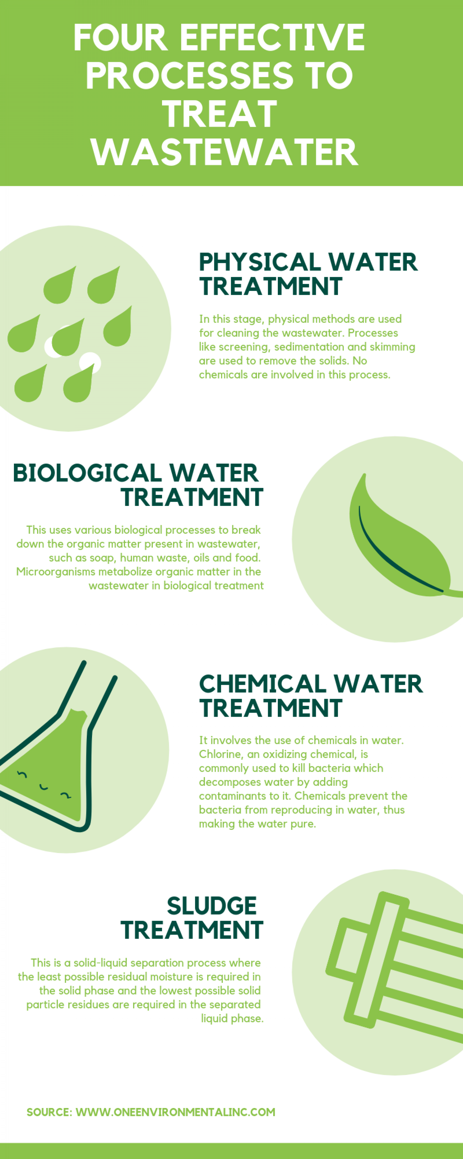 Four Effective Processes to Treat Wastewater Infographic