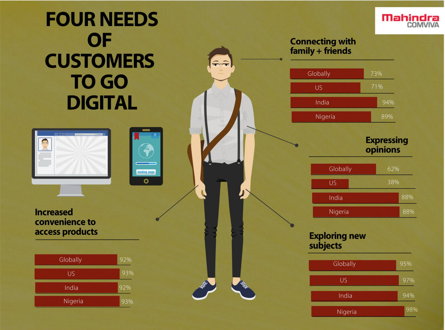 Four needs of customers to go digital Infographic