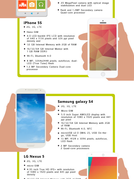 Four Smartphone That Will Change The World in 2014 Infographic
