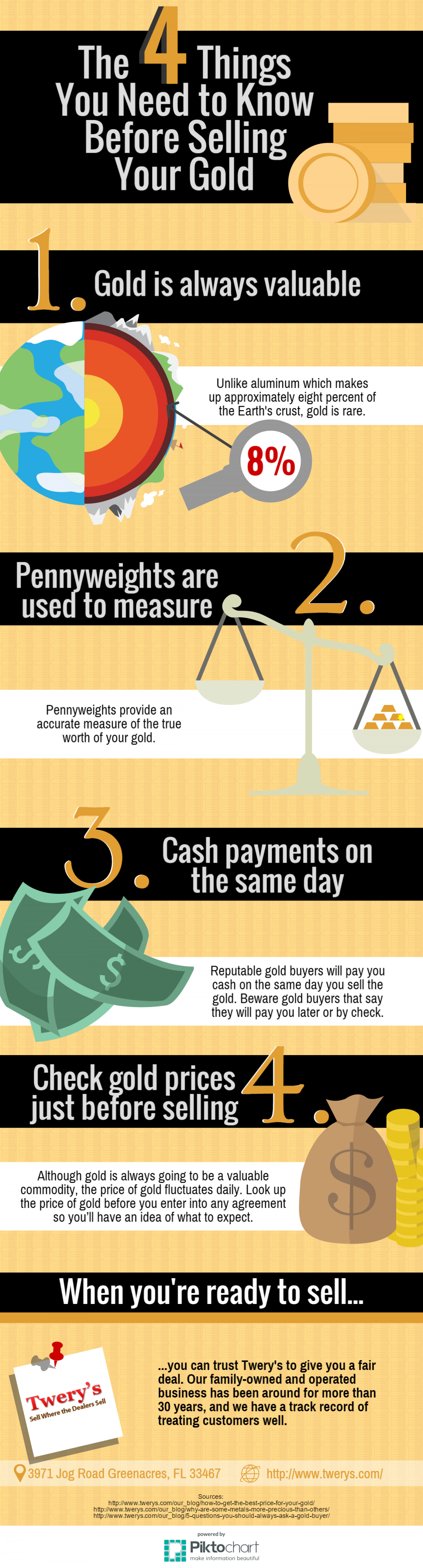 Four Things You Need to Know Before Selling Your Gold Infographic