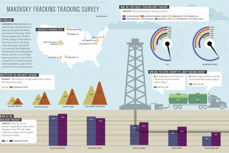 Fracking in the Digital Landscape Infographic
