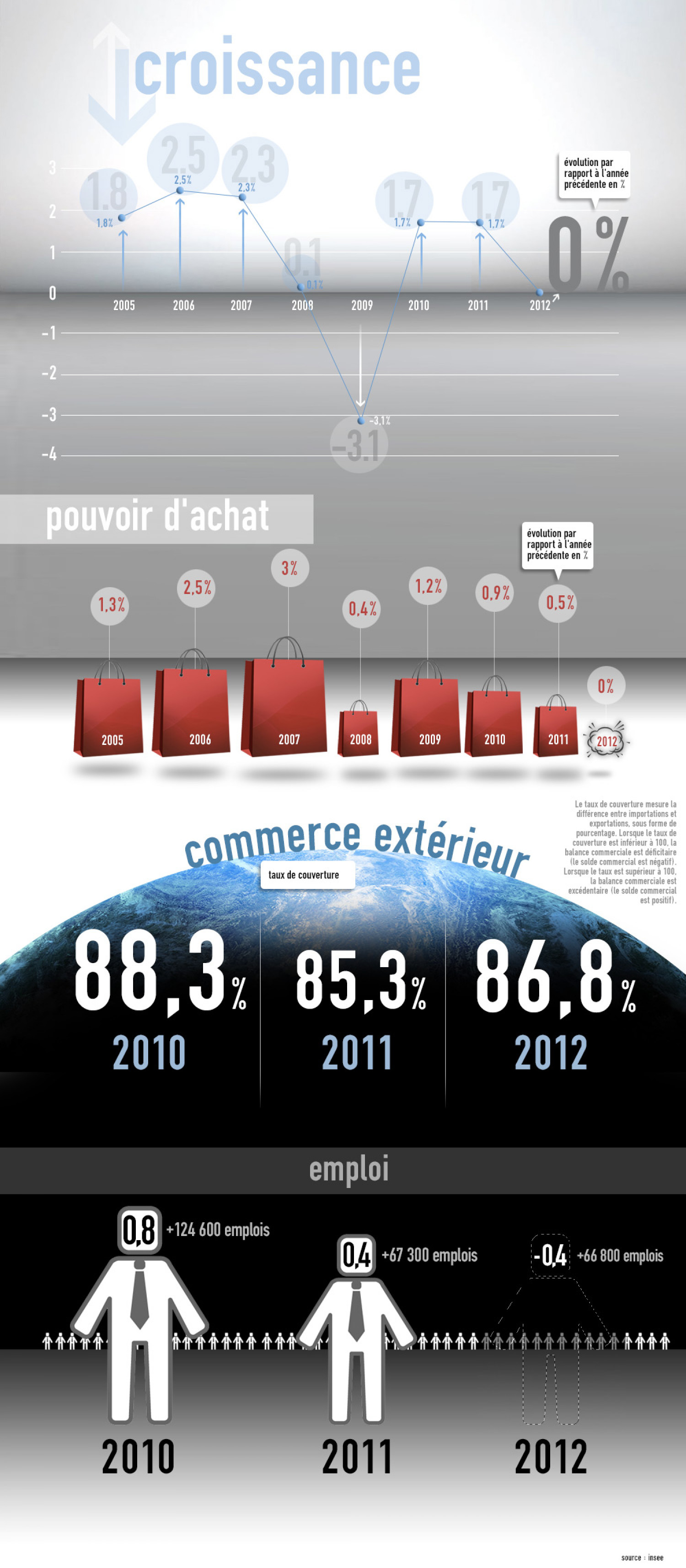 France economics by the numbers Infographic