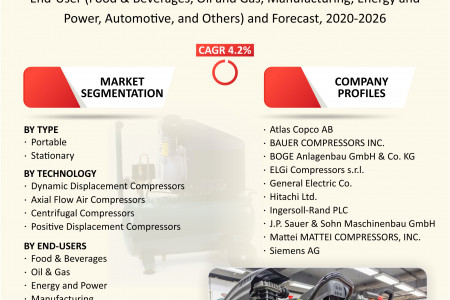 France Industrial Air Compressor Market Share, Trends, Size, Research and Forecast 2020-2026 Infographic