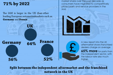 Franchised Vs IAM Network in the UK Infographic