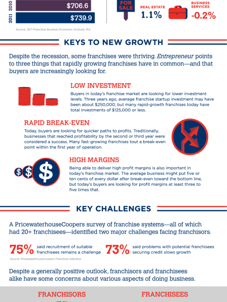 Franchising in America Infographic