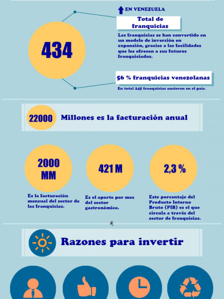 Franquicias sin local Infographic