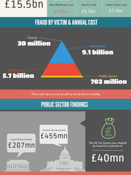 Fraud UK Report 2013 Infographic