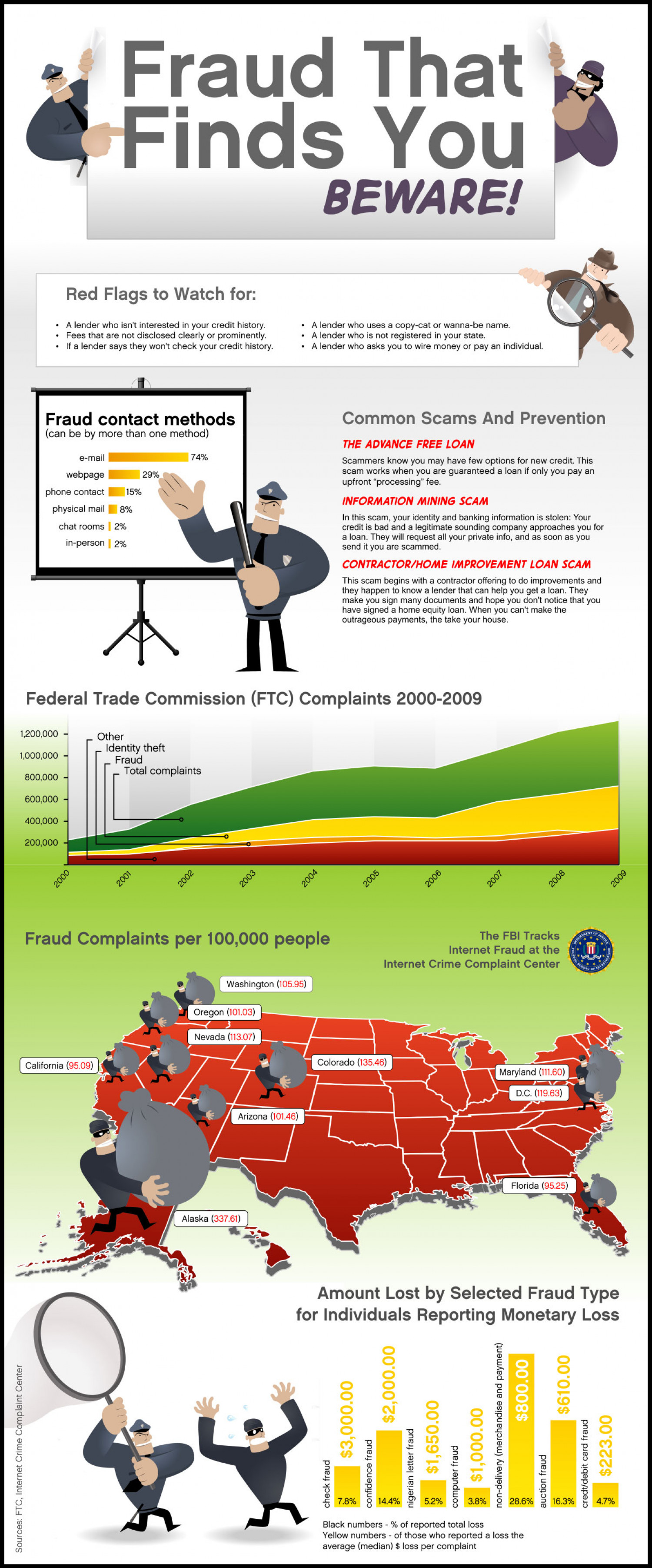 Fraud That Finds You Infographic