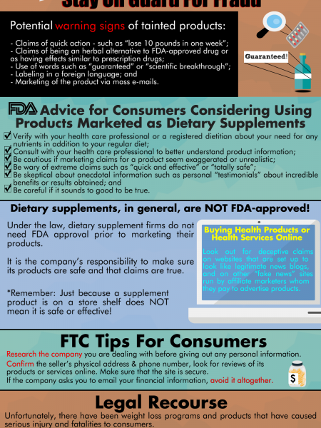 Fraudulent Weight Loss Infographic Infographic