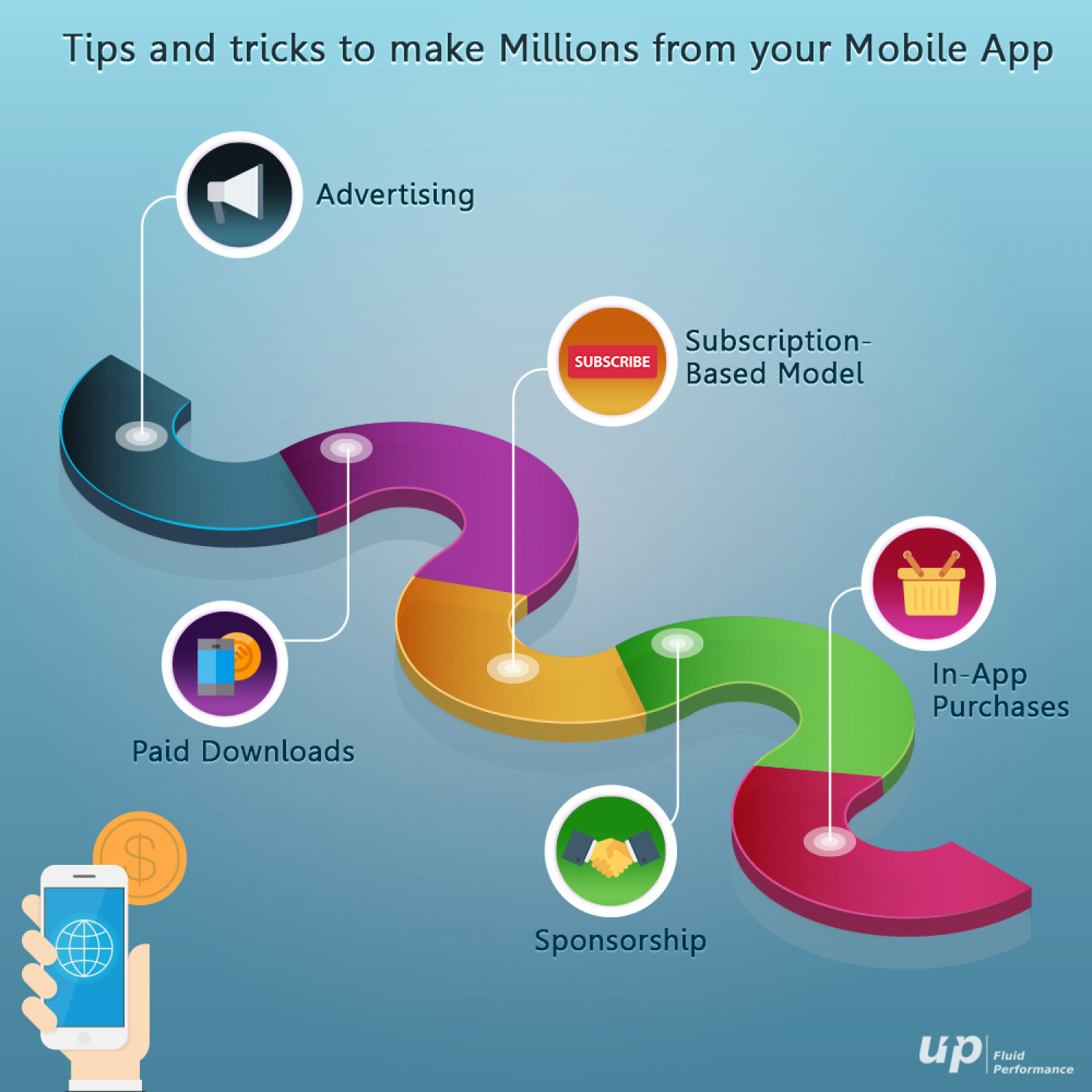 Free app owner's earning strategies  Infographic
