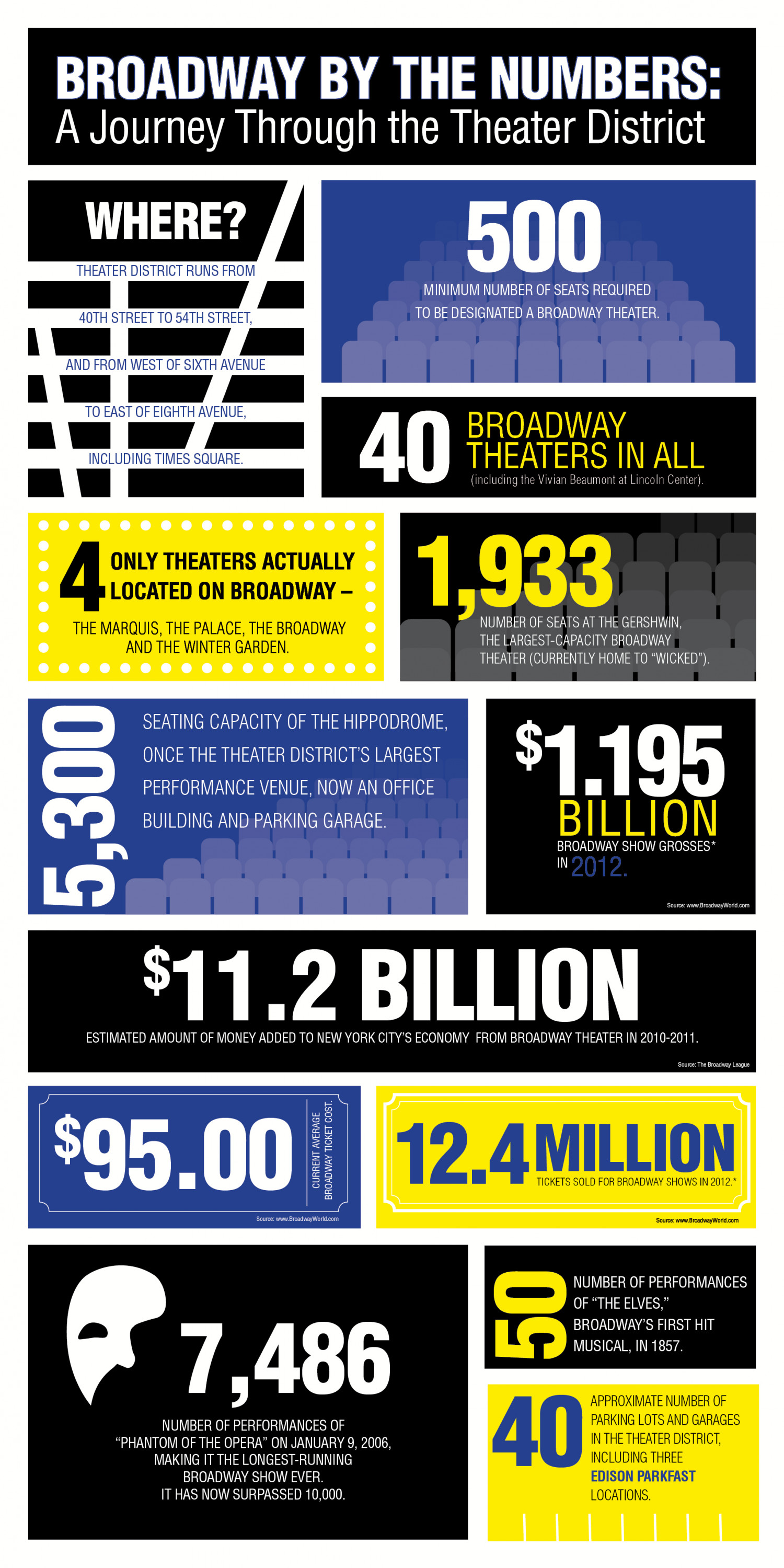 Free Infographic Broadway By The Numbers Visual Ly