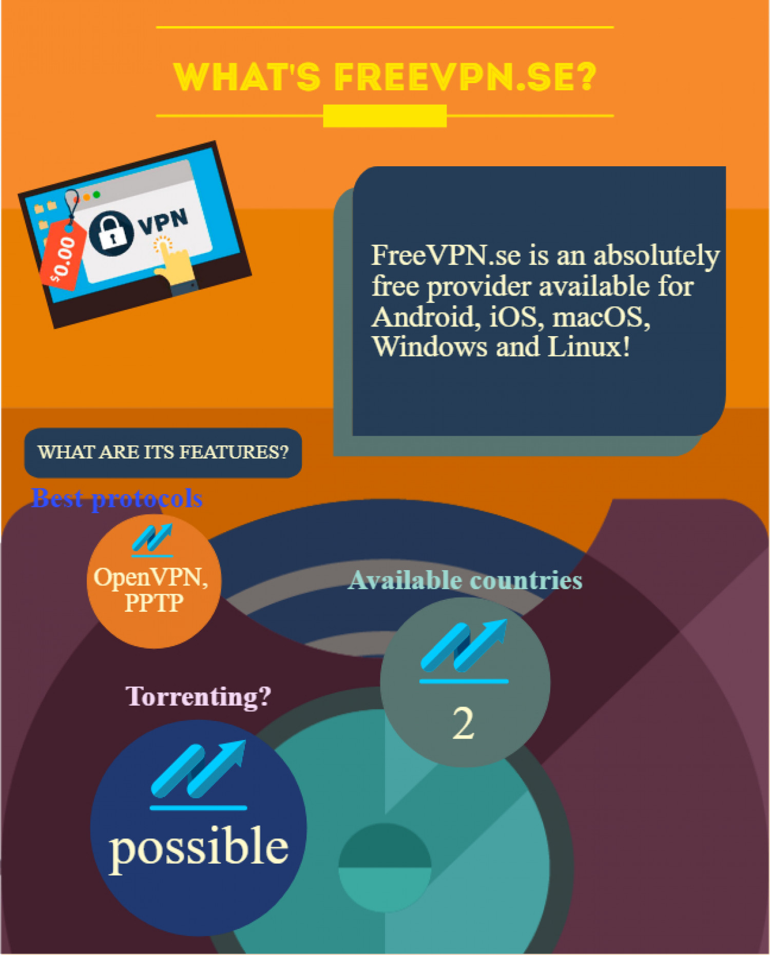 Free VPN provider: is it possible in 2019? Infographic