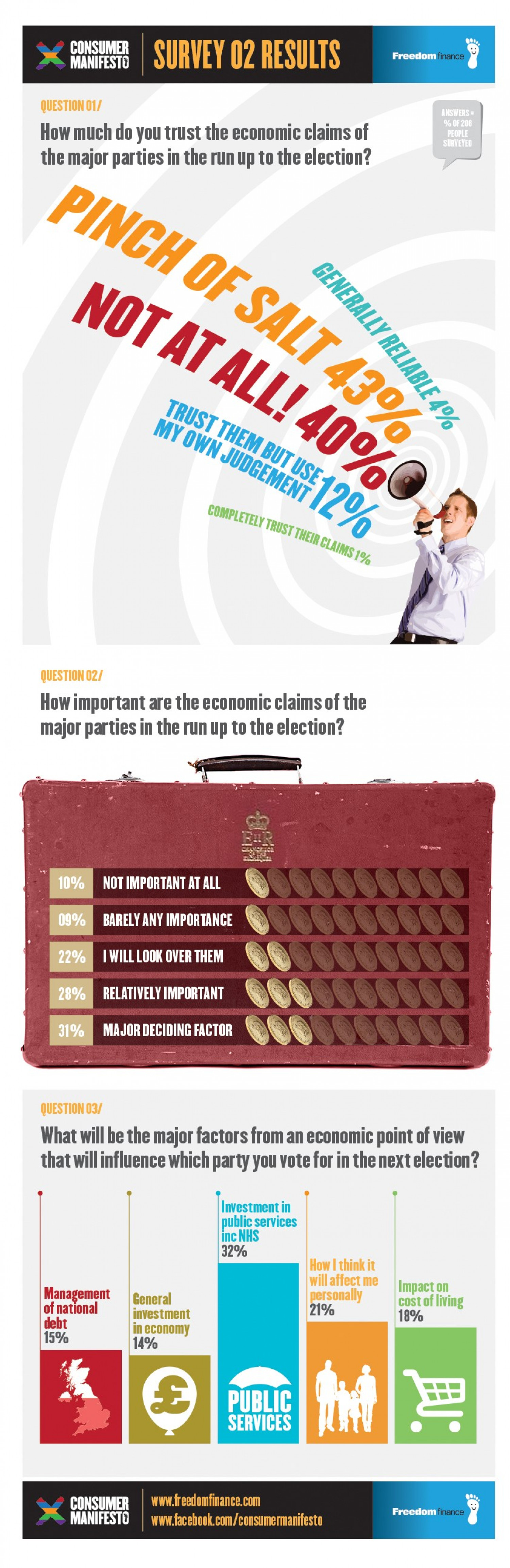 Freedom Finance Consumer Manifesto – The Economy Survey Results Infographic