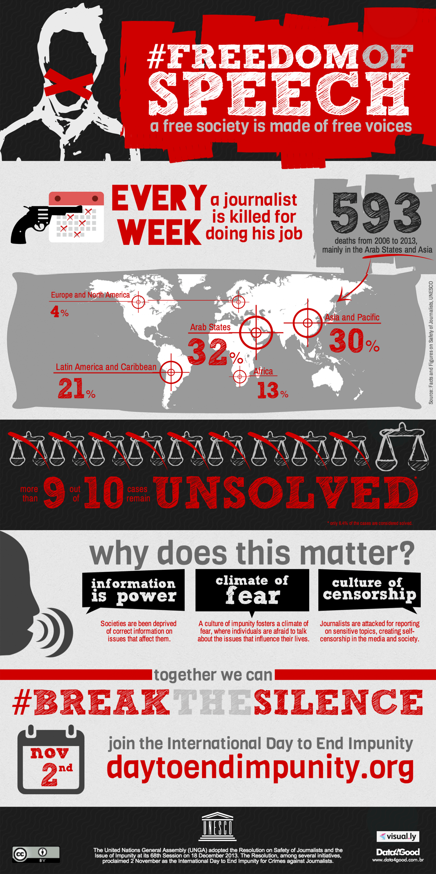 #FreedomOfSpeech A Free Society is Made of Free Voices Infographic
