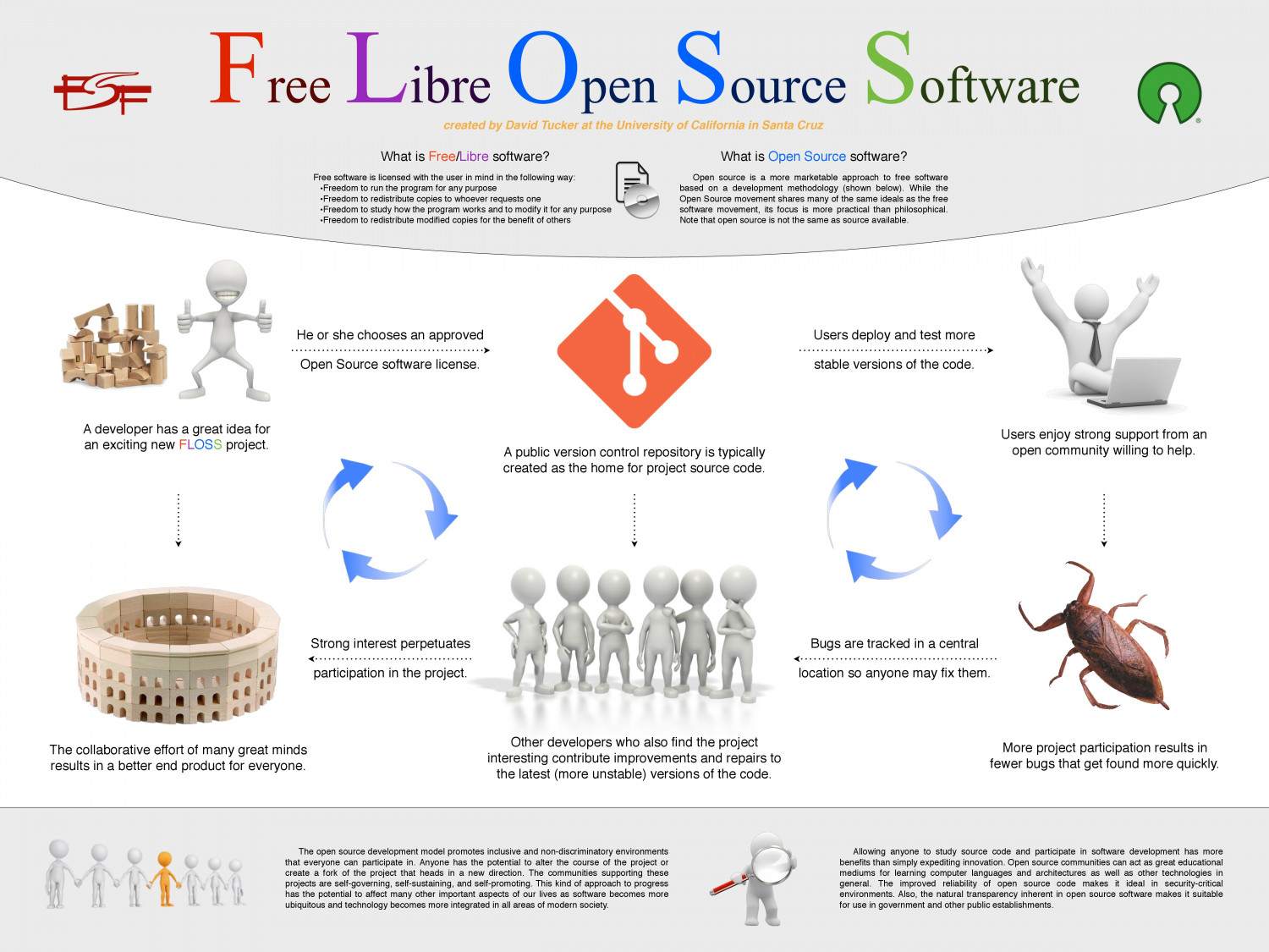 Free libre open source software Open source graphics software