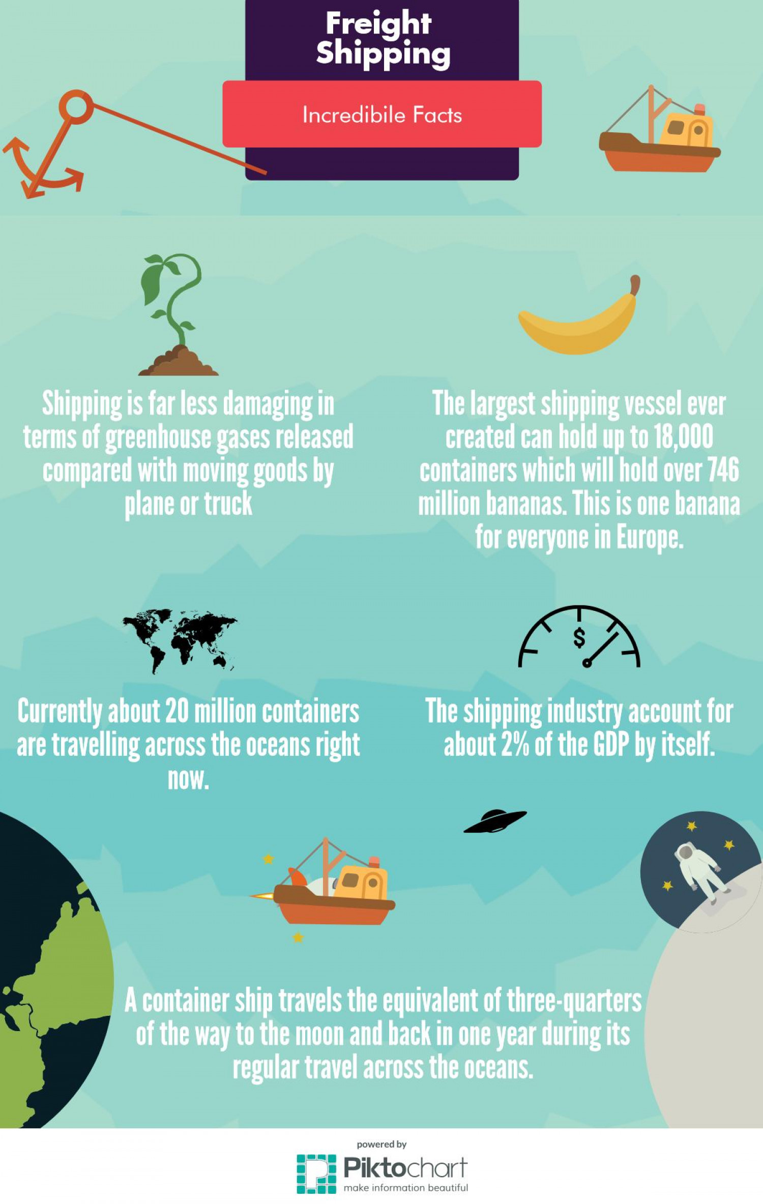 Freight Shipping: Incredible Facts Infographic