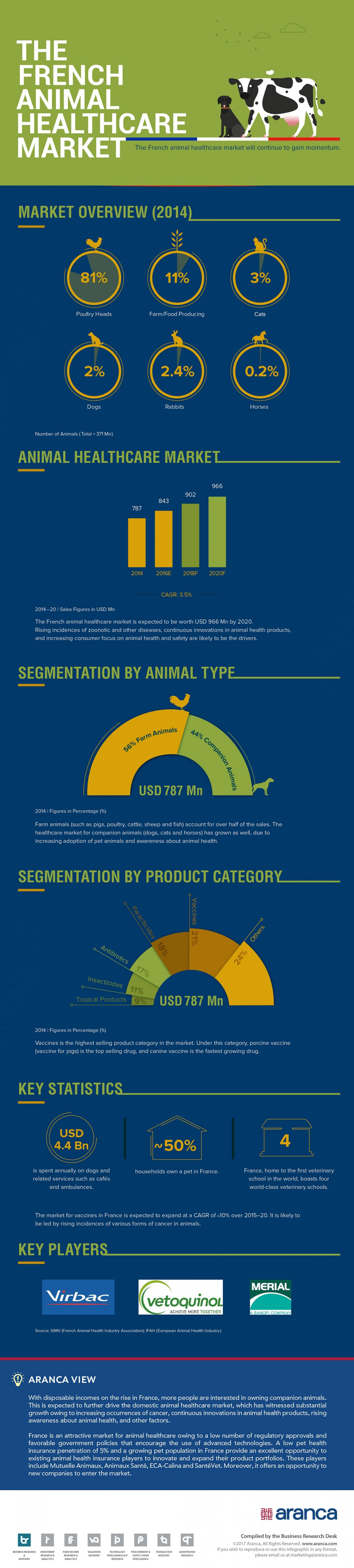 French Animal Healthcare Market Infographic