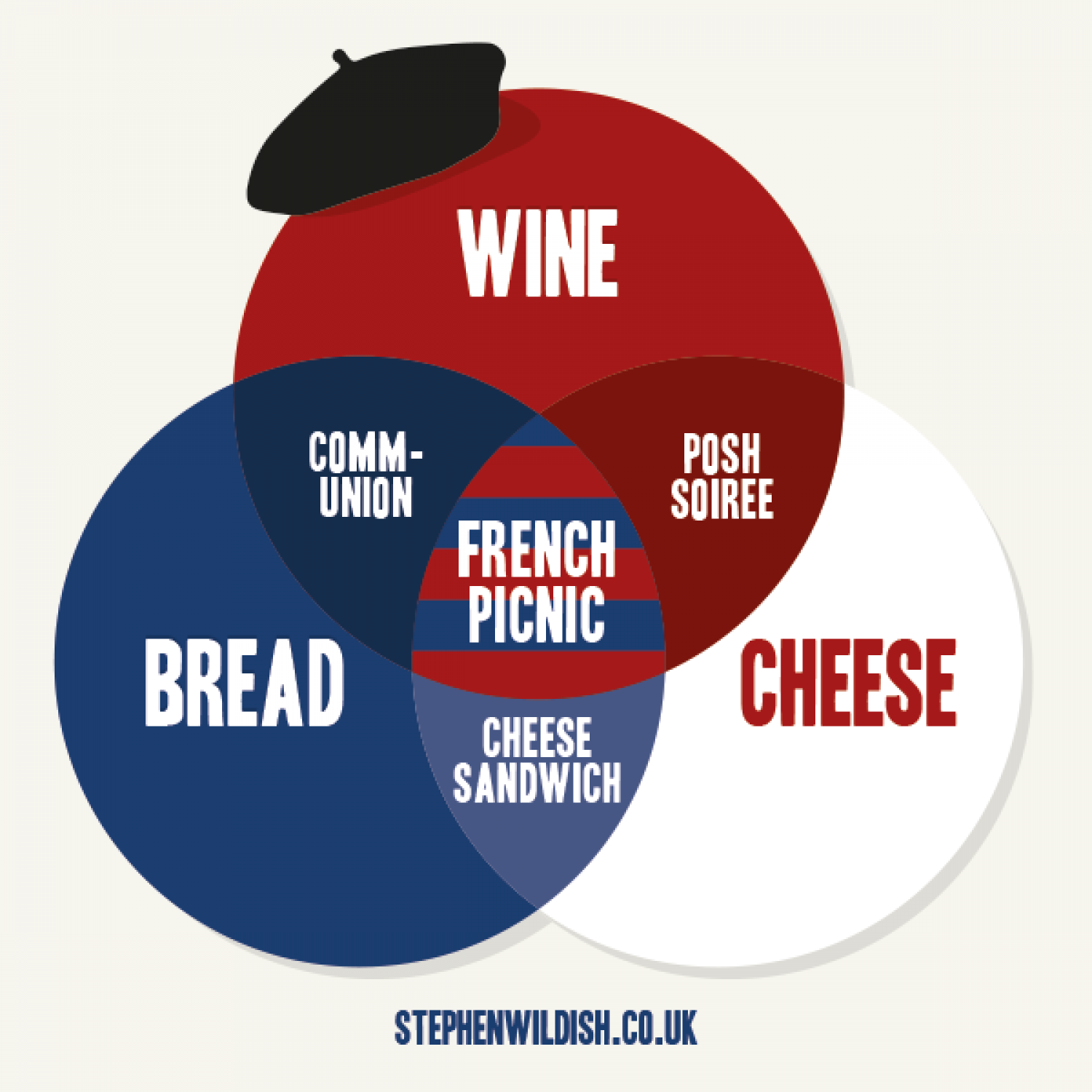 French Picnic Infographic